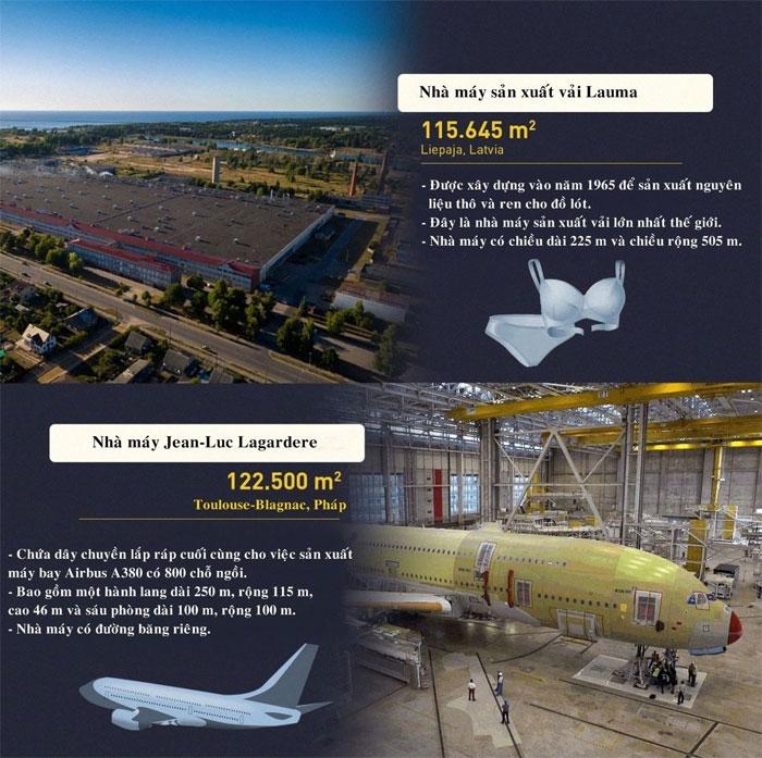 Nhà máy sản xuất vải Lauma có diện tích 115.645m2, đây là nhà máy sản xuất vải lớn nhất thế giới.