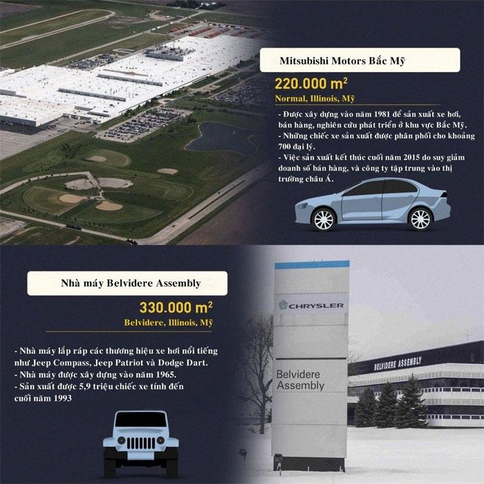 Nhà máy Mitsubishi Motors Bắc Mỹ có diện tích 220.000m2, được xây dựng vào năm 1981 để sản xuất xe hơi và nghiên cứu thị trường Bắc Mỹ.