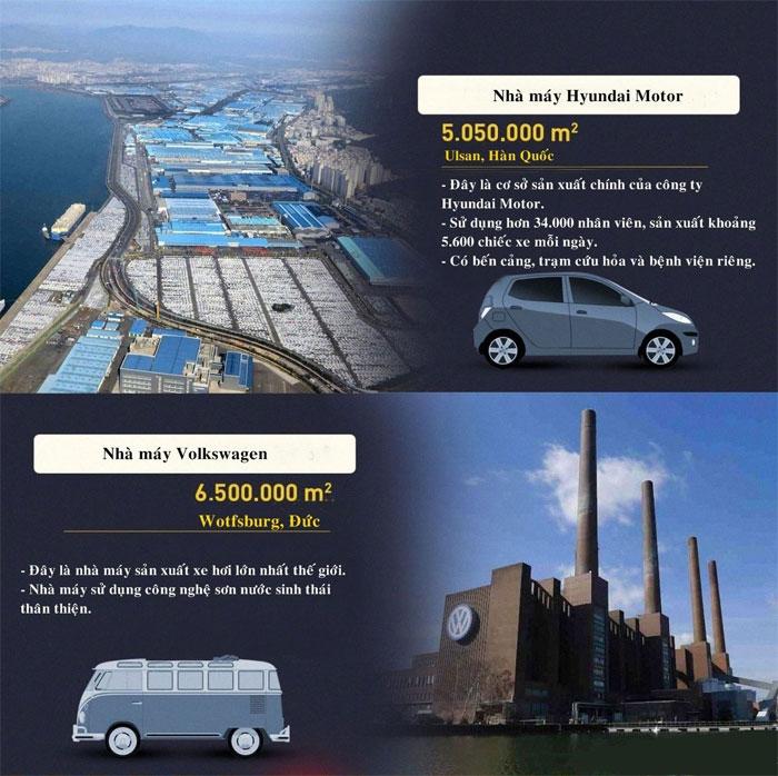 Nhà máy Volkswagen có diện tích 6,5 triệu m2, đây là là máy sản xuất ô tô lớn nhất thế giới.