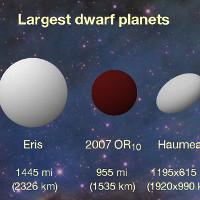 Phát hiện hành tinh lùn lớn thứ 3 trong hệ Mặt trời