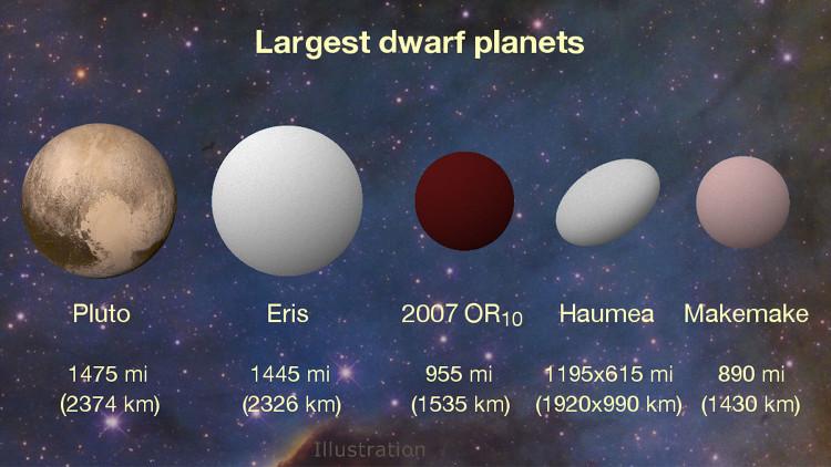 Các nhà nghiên cứu cho rằng đường kính của 2007 OR10 là 1.535km.
