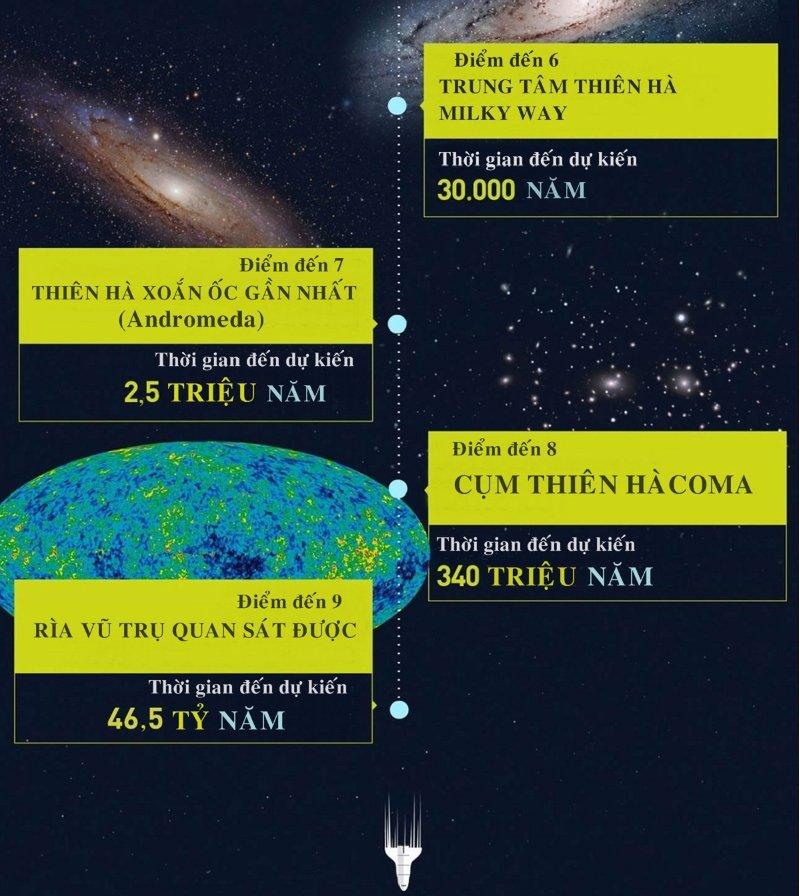 Điểm đến thứ 9 là rìa vũ trụ quan sát được - Thời gian đến dự kiến là 46,5 tỷ năm.