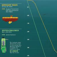Video: Đại dương sâu tới mức nào?
