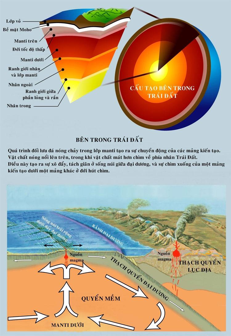 Quá trình đối lưu đá nóng chảy trong lớp manti tạo ra sự chuyển động của các mảng kiến tạo.