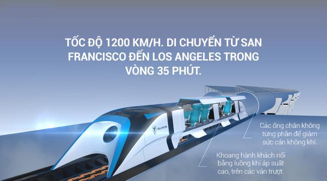 Lịch sử của Hyperloop