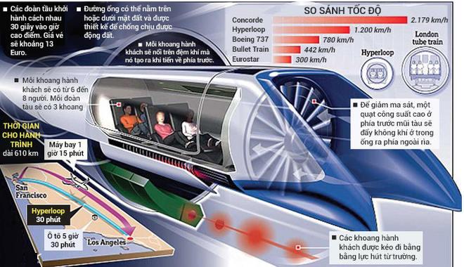 Hyperloop bao gồm một ống áp suất thấp với khoang hành khách