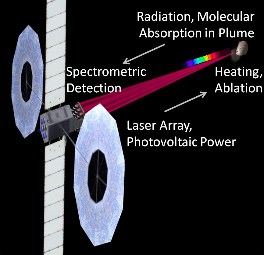 Đầu bắn thăm dò bằng laser