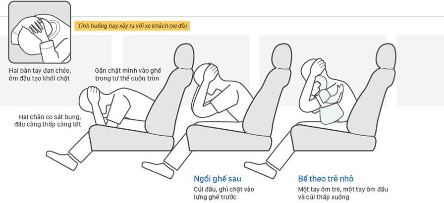 Khi xe ô tô xảy ra va chạm, nếu bạn ngồi hàng đầu thì lấy 2 bàn tay đan chéo, ôm đầu tạo khối chặt.