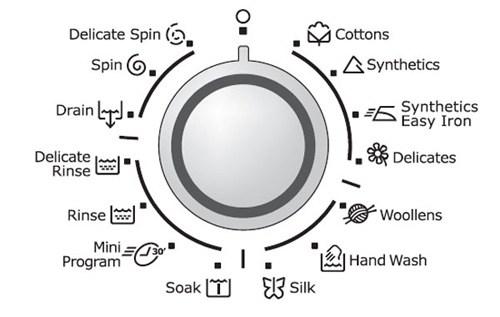 Những ký hiệu phổ biến trong máy giặt.