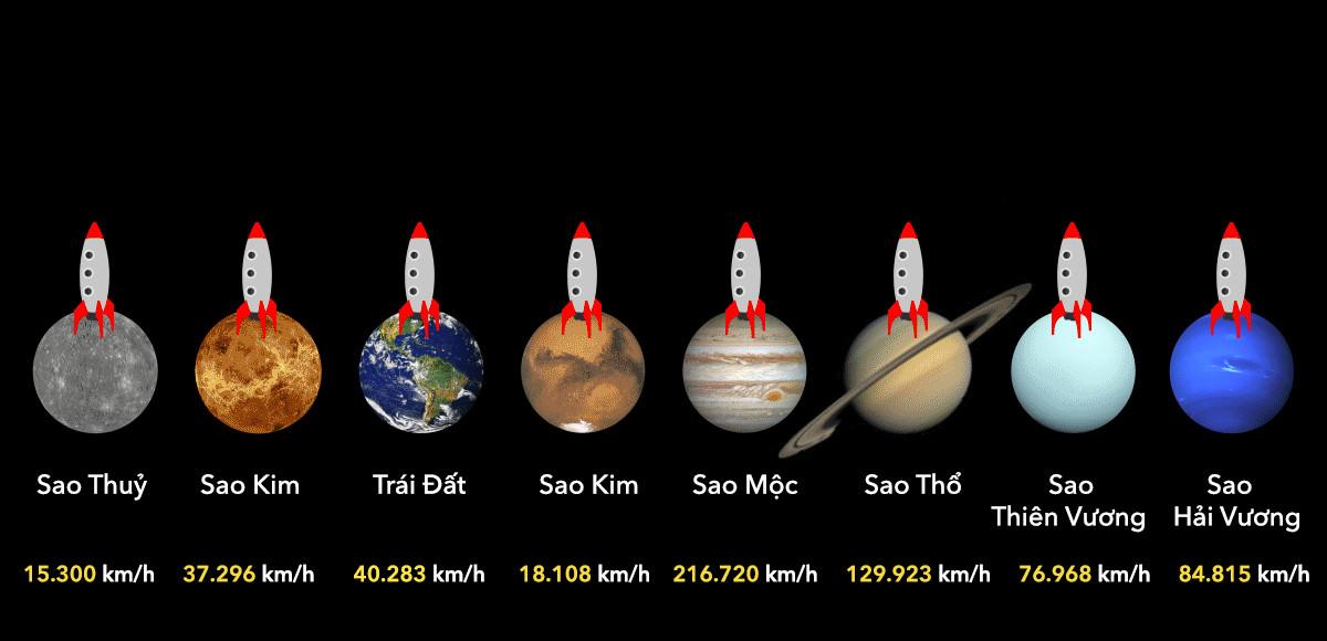 Tên lửa phóng đi từ sao Mộc là nhanh nhất với vận tốc 216.720km/h.