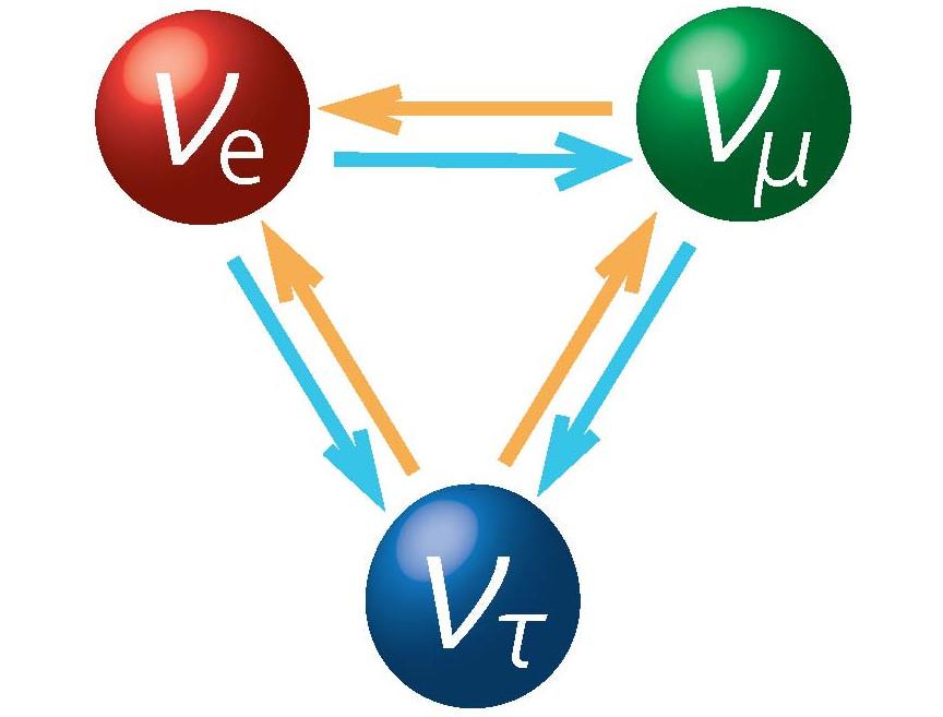 Ba trạng thái của neutrino: electron, muon và tau, mỗi trạng thái là kết hợp của ba khối lượng duy nhất.
