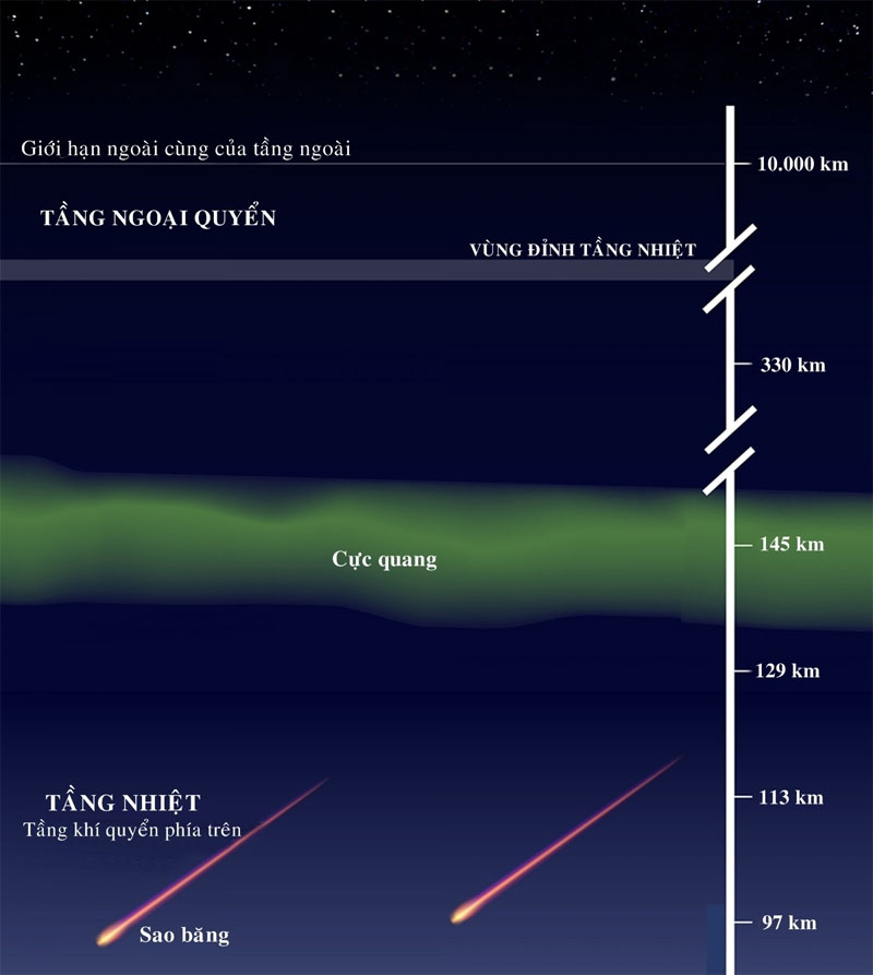 Bầu khí quyển trái đất gồm có 5 tầng: tầng đối lưu, tầng bình lưu, tầng trung lưu, tầng nhiệt và tầng ngoại quyển.