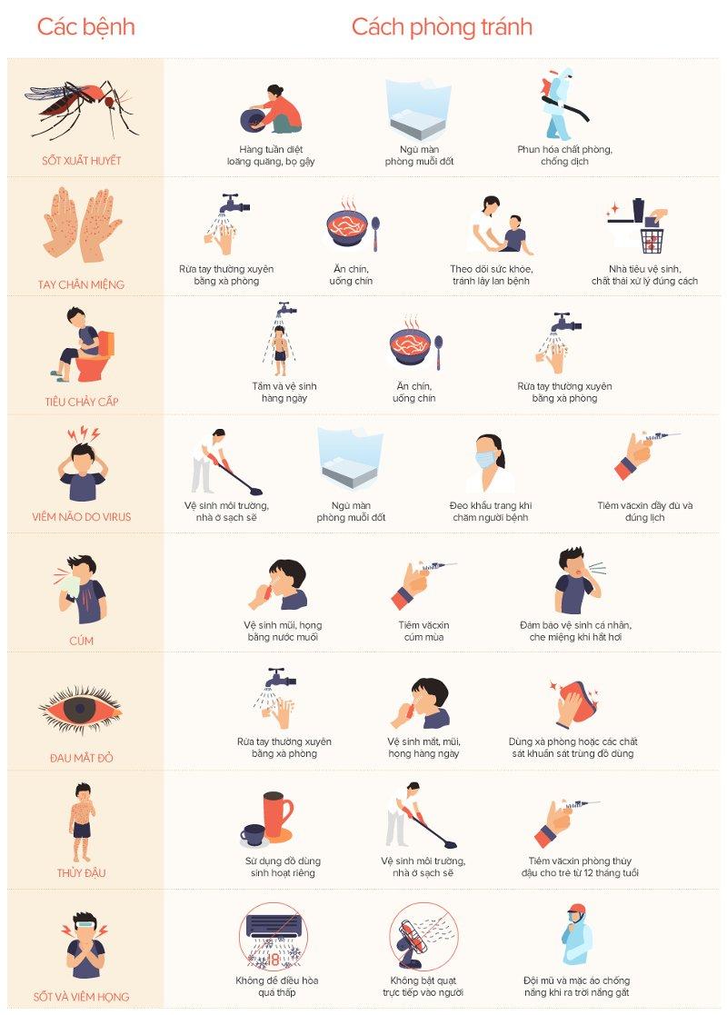 Khi đang bị sốt và viêm họng, nhớ không để điều hòa quá thấp và không bật quạt trực tiếp vào người.