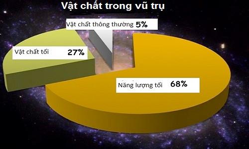 Các nhà khoa học dự đoán vật chất tối chiếm 27% thành phần của vũ trụ, trong khi vật chất thông thường chỉ chiếm 5%.