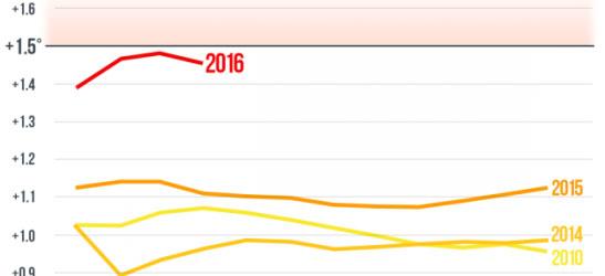 Nhiệt độ trung bình 4 tháng đầu năm 2016 và các năm 2010, 2014, 2015, so với mức trung bình giai đoạn 1881 - 1910.