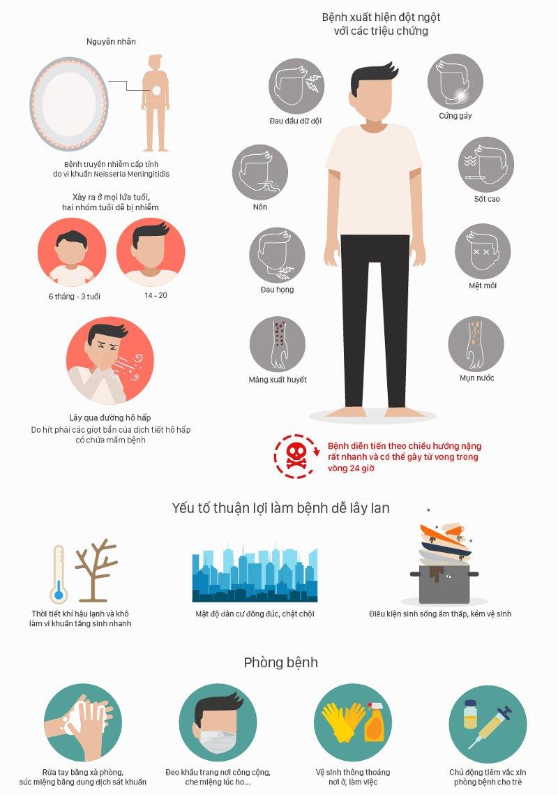 Viêm não mô cầu là bệnh nguy hiểm, diễn biến nhanh và có thể gây ra tử vong trong 24 giờ.