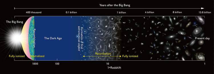 Quá trình hình thành và tái ion hóa của oxy trong vũ trụ.