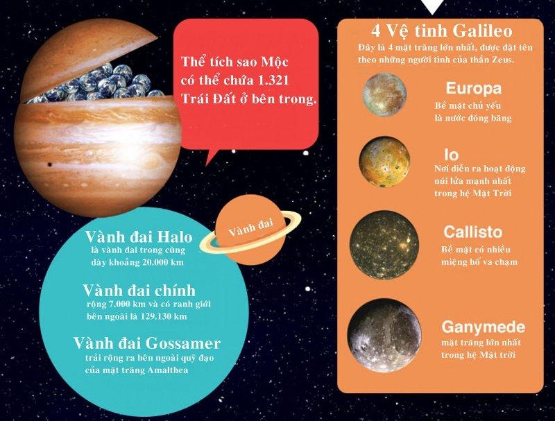 Vệ tinh Europa là một trong những vệ tinh lớn nhất của sao Mộc với bề mặt chủ yếu là nước đóng băng.