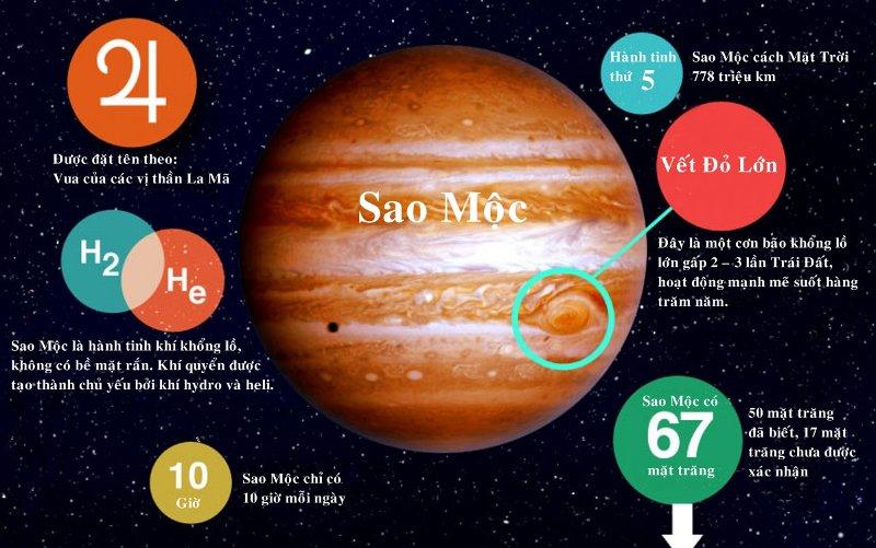Sao Mộc là hành tinh thứ 5 trong hệ mặt trời, nó cách mặt trời 778 triệu km.