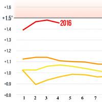 Nhiệt độ mùa hè sẽ tiếp tục cao hơn trong 50 năm tới