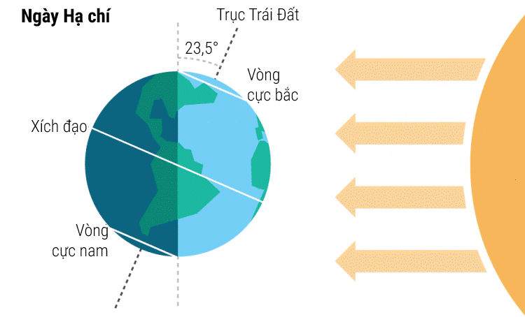 Bán cầu bắc của Trái Đất nghiêng về Mặt Trời nhiều nhất vào Hạ chí.