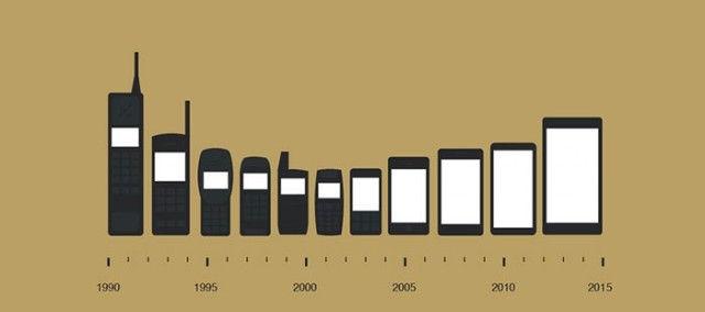 Sự tiến hoá trong màn hình điện thoại - Smartphone màn hình ngày càng rộng