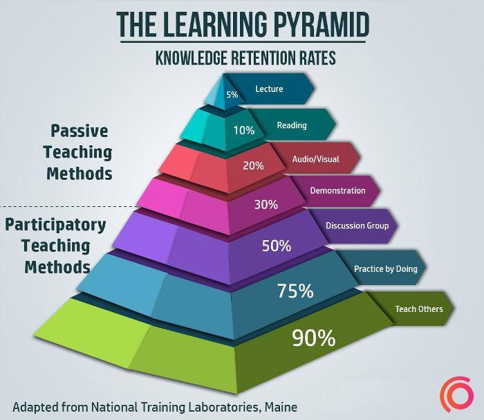 Kim tự tháp học tập.