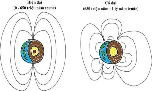 Hình minh họa từ trường cổ đại và hiện nay của Trái Đất.