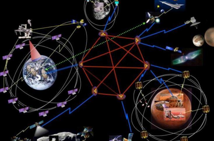 Hệ thống thông tin liên lạc giữa các hành tinh trong hệ Mặt Trời.