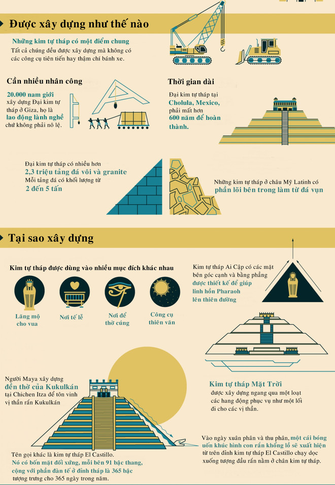 Kim tự tháp được xây dựng với nhiều mục đích khác nhau như: làm lăng mộ cho vua, làm nơi tế lễ, làm nơi thờ cúng hay làm công cụ thiên văn.