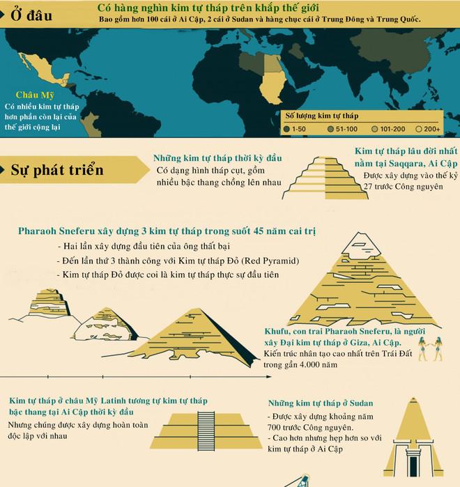 Có hàng nghìn kim tự tháp trên toàn thế giới.