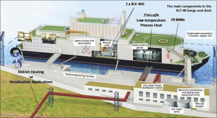 Mô hình nhà máy điện hạt nhân nổi của Nga.