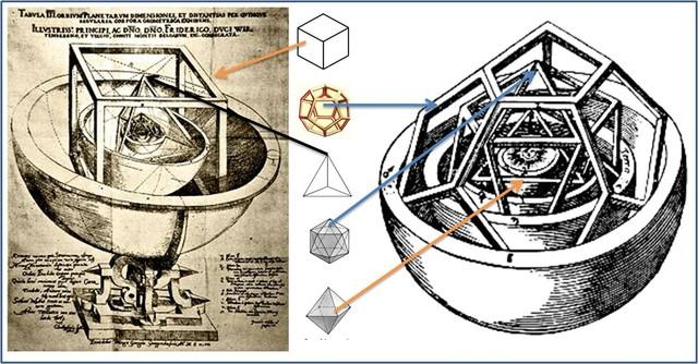 Mô hình vũ trụ đa diện Platon.