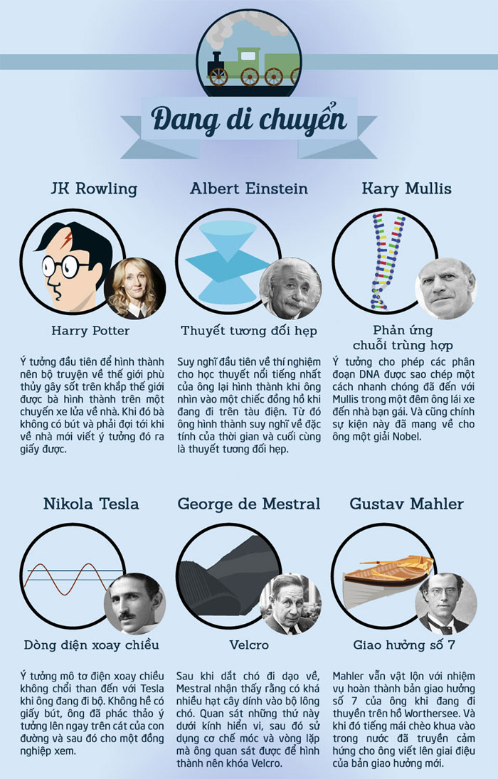 Suy nghĩ đầu tiên về thuyết tương đối hẹp được hình thành trong đầu Anbert Einstein khi ông đang đi tàu điện.