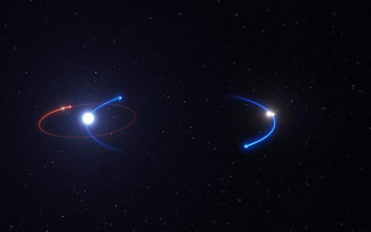 Biểu đồ thể hiện Hệ Ba Mặt Trời với đường màu đó là quỹ đạo hành tinh, đường màu xanh là quỹ đạo của các ngôi sao