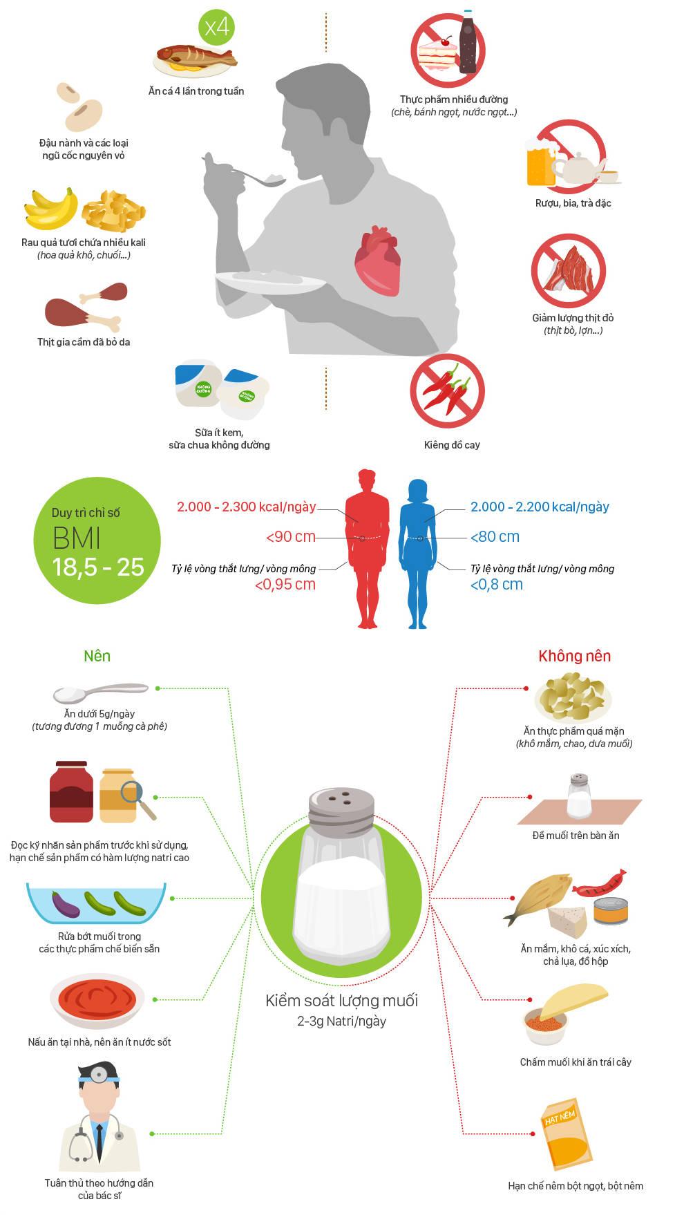 Những thói quen ăn uống tốt cho những người bị bệnh tim mạch.