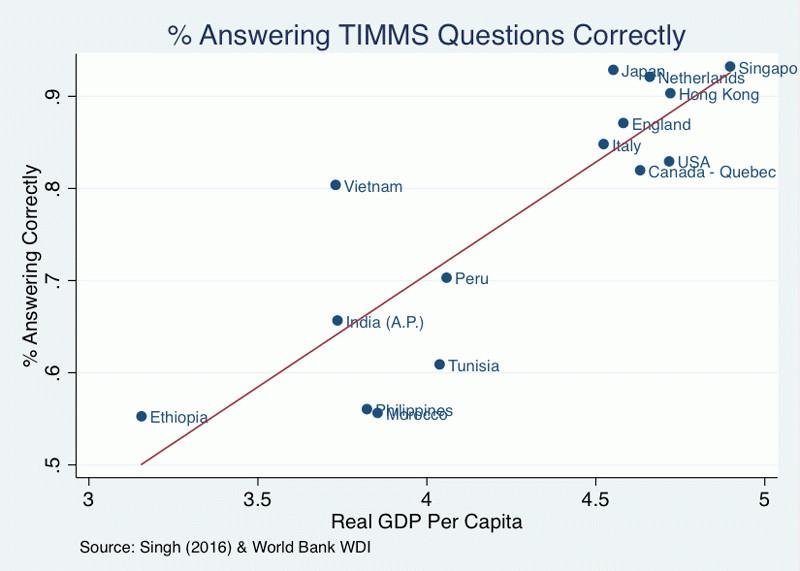 Điểm TIMMS (tỷ lệ trả lời đúng - cột dọc) so với GDP đầu người thực tế (theo chuẩn WDI - cột ngang)
