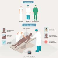 Bác sĩ làm gì trước và sau khi phẫu thuật