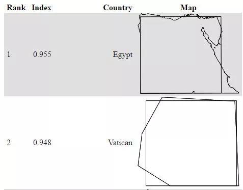 Hình dáng của Ai Cập vuông vức hơn nhiều so với Vatican.