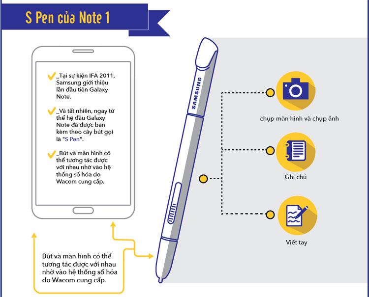Ngay từ thế hệ đầu Galaxy Note đã được bán kèm theo cây bút gọi là S-Pen.