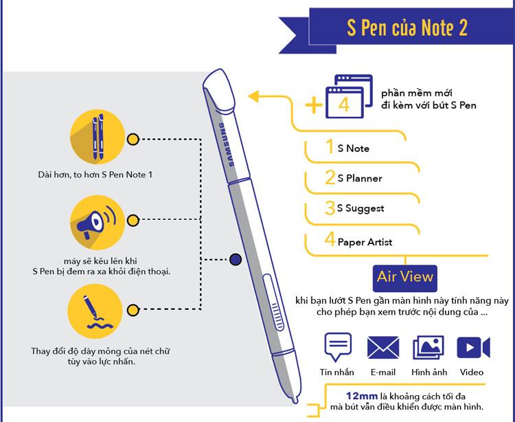 Bút S-Pen của Note 2 có thể thay đổi độ dày mỏng của nét chữ tùy vào lực nhấn.
