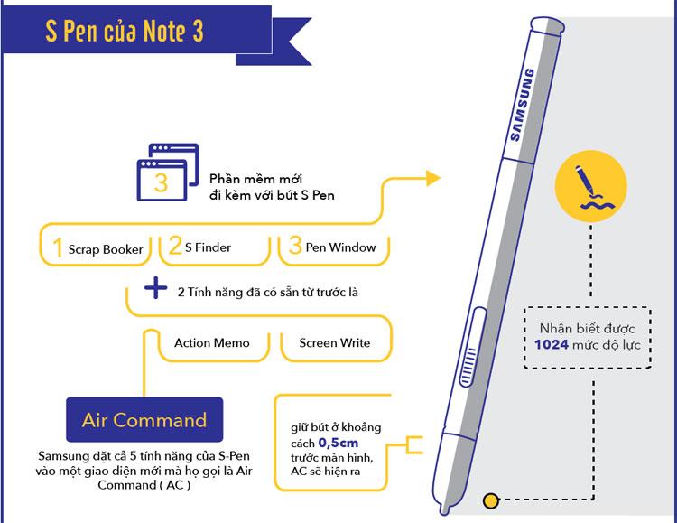 Bút S-Pen của Note 3 có thể nhận biết được 1024 mức độ lực.