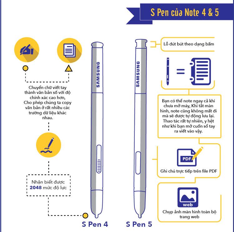 Bút S-Pen của Note 4 và 5 có thể nhận biết được 2048 mức độ lực, lỗ đút bút theo dạng bấm.