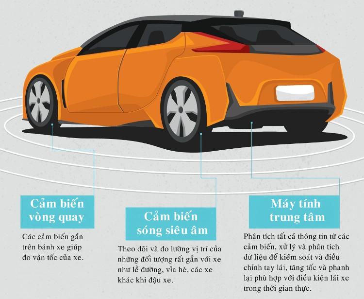 Ô tô tự lái có cảm biến vòng quay, giúp đo vận tốc của xe.