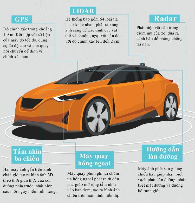 Ô tô tự lái trong tương lai có radar công nghệ mới, đưa ra cảnh báo để phòng chống tai nạn.