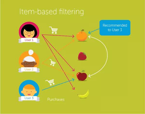 Hệ thống gợi ý giúp tăng độ tương tác của người dùng.