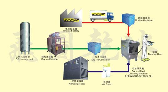 Quá trình sản xuất ra đá khô.