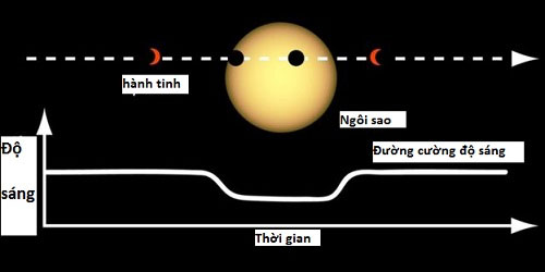 Tìm kiếm hành tinh qua độ giảm sáng của sao.