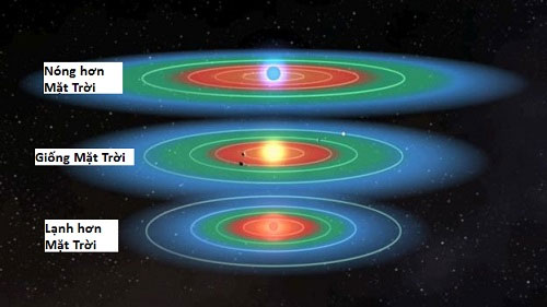 Ngôi sao càng lạnh thì vùng có sự sống càng thu hẹp lại.