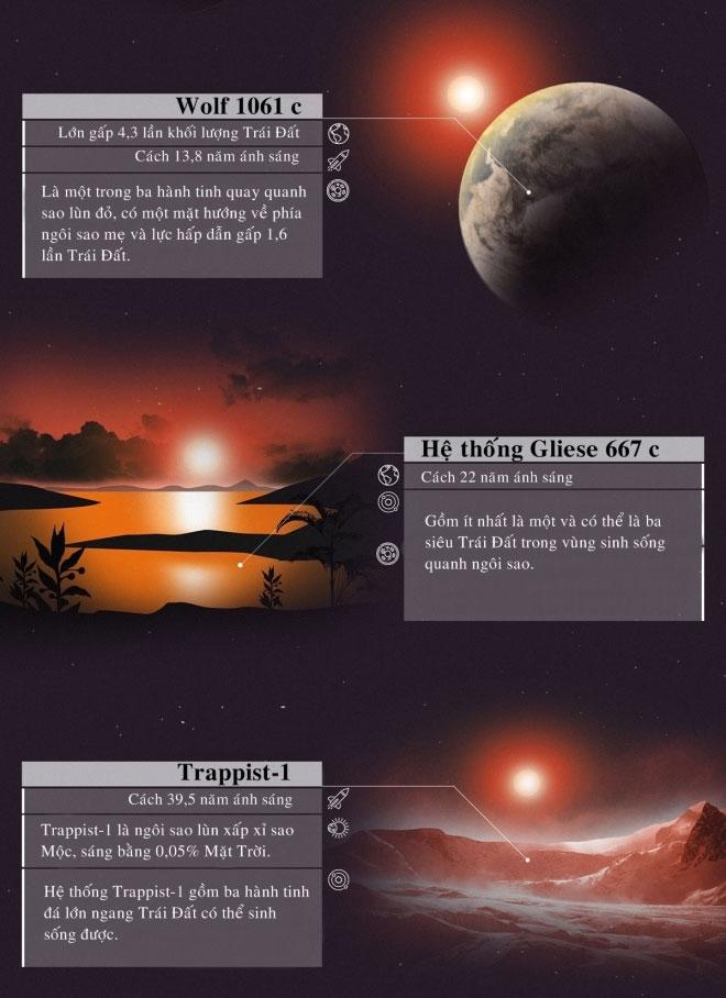 Hệ thống Gliese 667 c gồm ít nhất là một và có thể là ba siêu trái đất trong vùng sinh sống quanh ngôi sao.